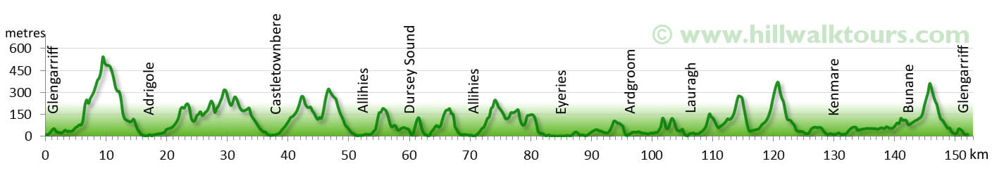 Elevation Profile Beara Way