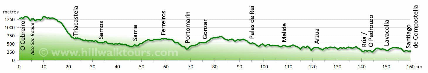 Elevation Profile Camino Frances