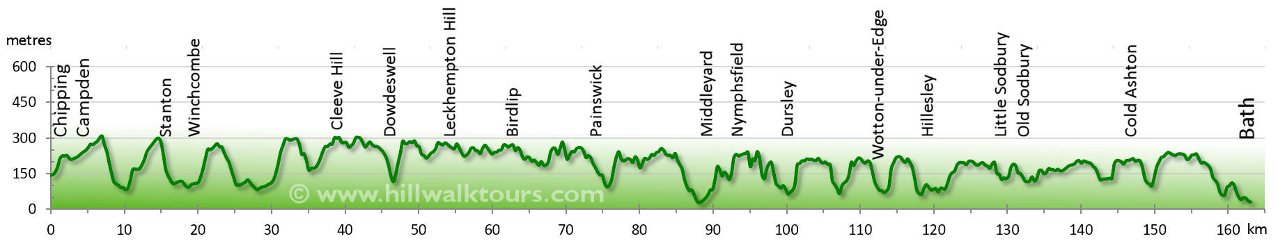 Elevation Profile Cotswold Way