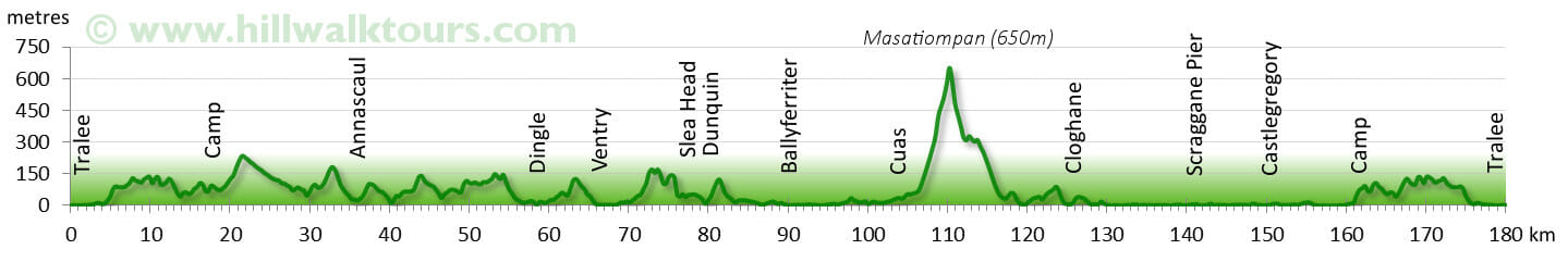 Elevation Profile Dingle Way