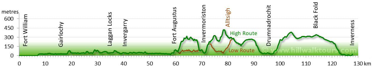 Elevation Profile Great Glen Way