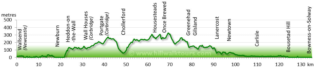 Elevation Profile Hadrians Wall Path