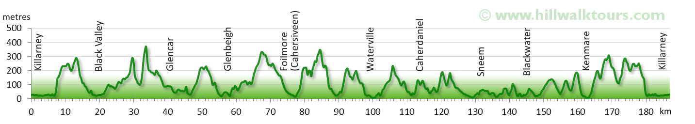 Elevation Profile Kerry Way