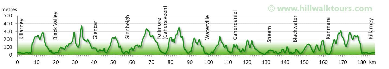 Elevation Profile Kerry Way
