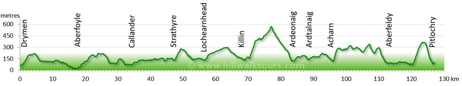 Elevation Profile Rob Rob Way