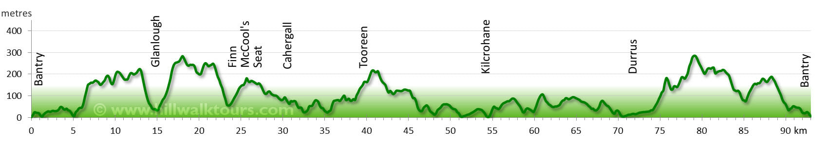 Elevation Profile Sheeps Head Way