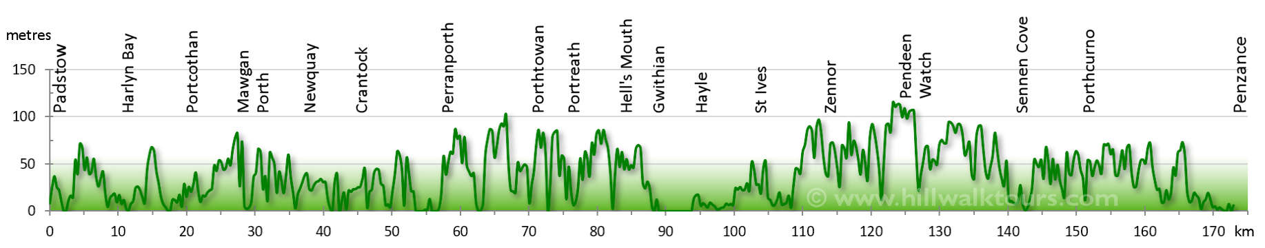 Elevation Profile South West Coast Path