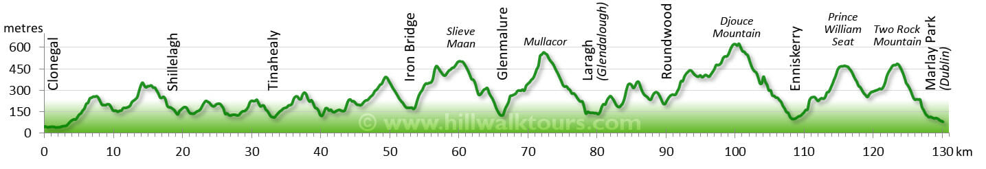 Elevation Profile Wicklow Way