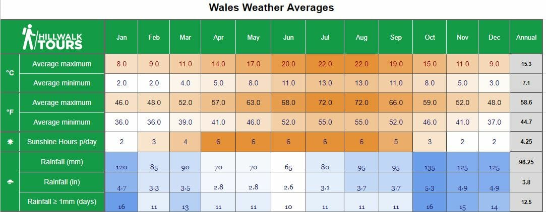 Cardiff Average Weather