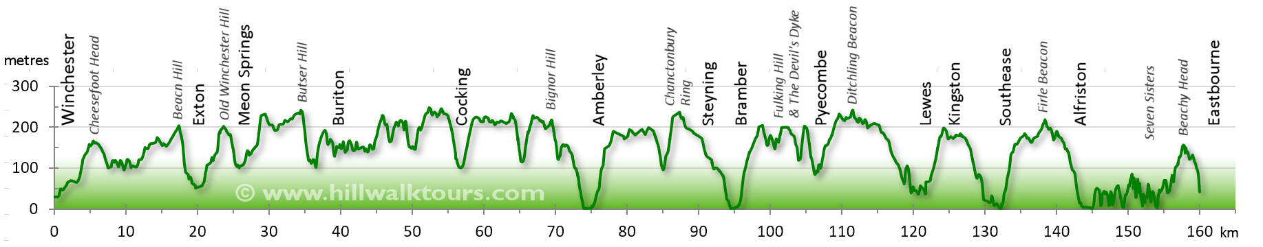 South Downs Way Elevation Profile