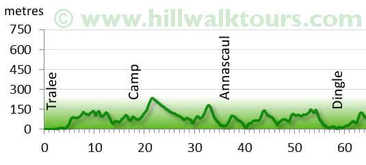 Elevation Profile Kerry Camino